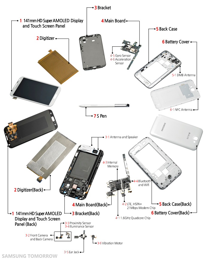 Note II Dissected