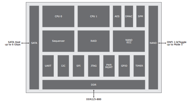 marvell 88SS9187 FPU controller chip