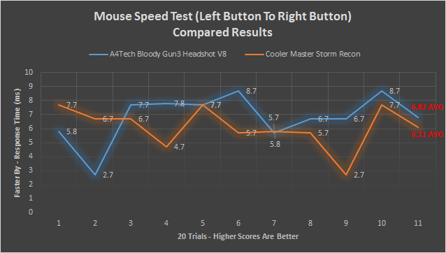 A4Tech Bloody Gun3 Headshot V8 Gaming Mouse speed test