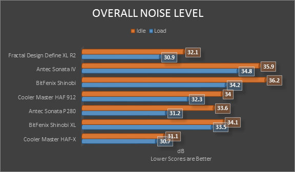 overall noise level